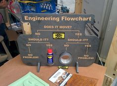 Engineering flowchart Maybe the greatest flowchart of all-time.