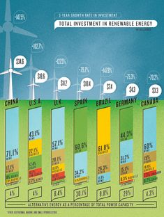 Comparing the seven that have made the largest investments in alternative energy.