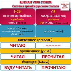 Сегодня мы изучим, как работают глаголы в паре с творительным падежом. Today we will study how the Russian verbs work together with the instrumental case.