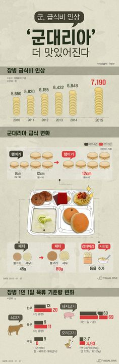 '군대리아', 더 맛있어진다…맛‧사이즈 모두 업! [인포그래픽] #Hamberger / #Infographic ⓒ 비주얼다이브 무단 복사·전재·재배포 금지