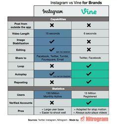 Instagram & vine