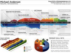 Michael Anderson - Resumé Infographics