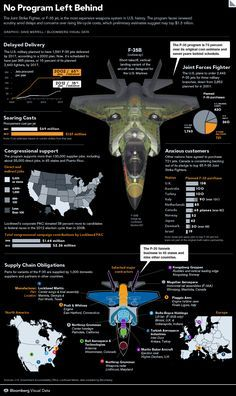 F-35B Jets - No Program Left Behind - Bloomberg
