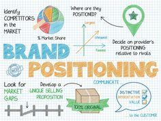 El posicionamiento de #marca describe cómo una marca es diferente de sus competidores y dónde, o cómo, se sienta en un mercado particular. Estas diferencias pueden ser reales, pero no tienen ninguna cualidad motivadora sobre ellas. #pafer #branding #paferglez