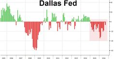 Dallas Fed Dead-Cat-Bounce Dies - Economy Contracts For 20th Month In A Row
