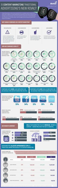 Is Content Marketing traditional advertising's new rival? Content Marketing versus Traditional advertising - Infographic by Marketo Inbound Marketing, Best Marketing Companies, Marketing En Internet, Content Marketing Strategy, Marketing Automation, Marketing Digital, Marketing And Advertising, Business Marketing, Online Marketing