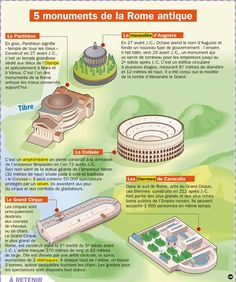 Science infographic and charts Science infographic - 5 monuments de la … Infographic Description Science infographic and charts 5 monuments de la … History Icon, World History Lessons, American History Lessons, History Memes, Ancient Rome, Ancient History, Art History Timeline, French Practice, Rome Art