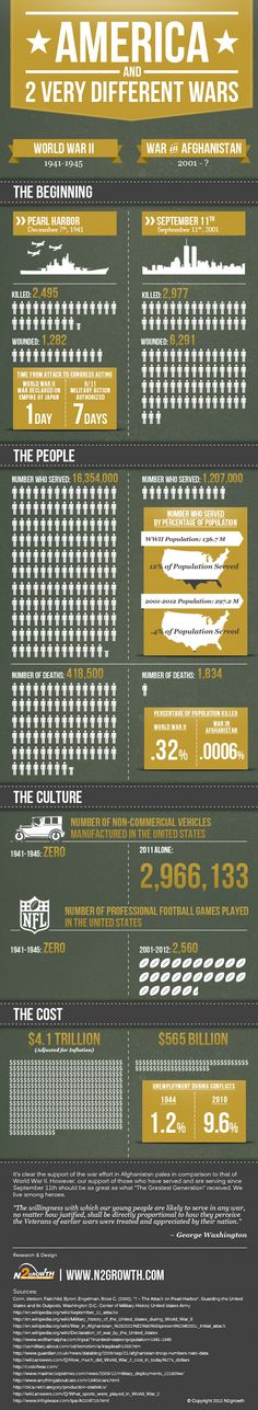 World War 2 vs War in Afghanistan Infographic                              …