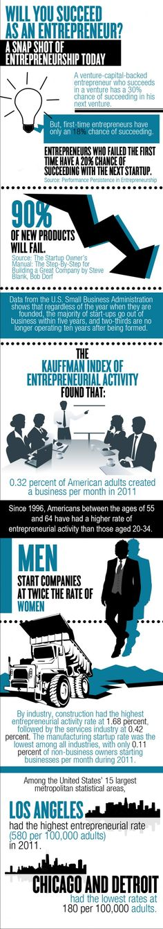 The State of Entrepreneurship Today #Infographic #Entrepreneurship