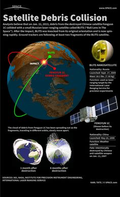 Russian Satellite Crash with Chinese ASAT Debris Explained: How debris from a destroyed Chinese satellite damaged a tiny Russian satellite. #infographic