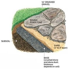 A sand layer beneath the irregular flagstones allows you to level each paver. Simply lift with a pry bar and add or remove sand until the stone is flush with adjoining ones. Architectural Landscape Design