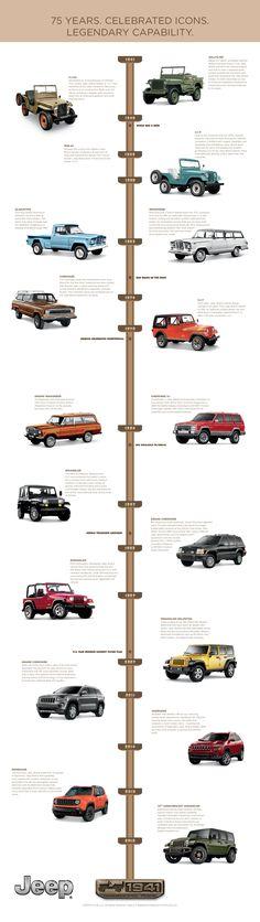 Jeep 75th Anniversary Timeline