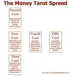 The Money Tarot Spread: $22.00  Link: https://www.paypal.com/cgi-bin/webscr?cmd=_s-xclick_button_id=J2BQXYZH52PKY