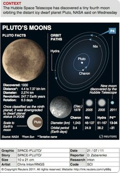 Name Pluto's Moons: SETI Holds Contest to Name Newly Discovered Moons of Former Planet Solar System Projects, Our Solar System, Hubble Space Telescope, Space And Astronomy, Science Facts, Science Lessons, Life Science, Pluto Dwarf Planet, Cosmos
