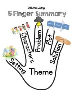 This fictional or narrative retell is the ultimate multi-purpose tool for reading and writing. This is a simple structures way to support literary elements. It also can be used for narrative writing. Narrative Writing, Writing Skills, Reading Comprehension Passages, Reading Strategies, Fiction Anchor Chart, Spell Your Name Workout, Reading Is Thinking, Creative Writing For Kids, Anchor Charts First Grade