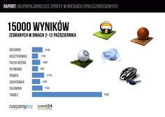 W czasach, gdy media społecznościowe zdobywają coraz większą popularność, wydawać by się mogło, że sport i aktywność fizyczna odchodzą w niełaskę. Nic bardziej mylnego. To właśnie dzięki zażartym dyskusjom na Facebooku, Twitterze i forach internetowych sport we wszelkiej postaci poszerza swoje wpływy. http://blog.ruszamysie.pl/raport-sport-w-mediach-spolecznosciowych/