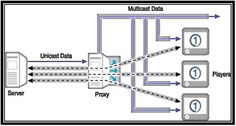 In Multicast routing protocol  transmission method  one device communicates with several devices in a single transmission.A multicast address is a single IP data packet set that represents a network host group. Multicast addresses are available to process datagram's or frames intended. Different Ranges of multicast address: Multicast address ranges from the 224.0.0.0 to 239.255.255.255. IPV4-reserved address for multicast 224.0.0.0: ... Read more...