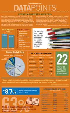 Retail sales of magazines continued to decline in the first half of 2012, and in fact fell at a faster pace than they did a year ago, according to data released last week by MagNet, based in Metairie, La... Read More: http://supermarketnews.com/nonfood/infographic-retail-magazine-sales-fall