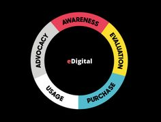 Customer Purchase Cycle Wheel - Phases by eDigital Agency - Digital Marketing Plan Template Marketing Goals, Content Marketing Strategy, Event Marketing, Influencer Marketing, Mobile Marketing, Marketing Ideas, Email Marketing, Sports Marketing, Marketing Automation