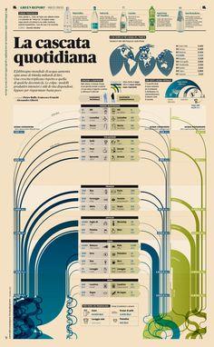 IL 14 a cura di Pietro Buffa, Francesco Franchi, Alessandro Giberti   --  Il fabbisogno mondiale di acqua aumenta ogni anno di 64mila miliardi di litri. Una crescita triplicata rispetto a quella di qualche decennio fa. La colpa: modelli produttivi intensivi e stili di vita dispendiosi. Eppure per risparmiare basta poco