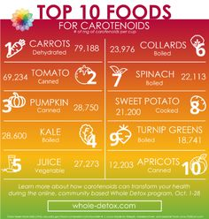 10 Surprising Carotenoid-Rich Foods | Deanna Minich Coconut Curry Soup, How To Cook Kale, Turnip Greens, Food Pack, Organic Vegetables, Different Recipes, Natural Health, Whole Food Recipes, Food Processor Recipes