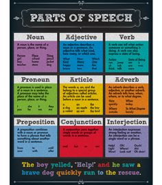 Easy english grammar rules parts of speech: colorful chalkboard - parts of Teaching English Grammar, English Writing Skills, English Lessons, English Vocabulary, English Grammar Basic, English Pronouns, French Lessons, Spanish Lessons, Grammar Rules