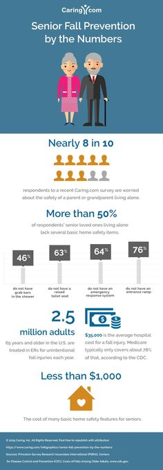 Falls among seniors are incredibly common, and can cause serious injuries. Data from a Caring.com survey reveals that 8 in 10 Americans are concerned about an elder relative's safety at home, but most aren't doing anything about it.