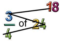 como fraccionar numeros con tecnica de la z del zorro invertida Math Fractions, Learning Fractions, Multiplication, Math Hacks, Math Tips, Math Strategies, Math Resources, Math Lessons, Math Teacher