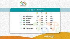 Infografía N24: Así quedó el medallero en los Juegos Panamericanos Toronto 2015