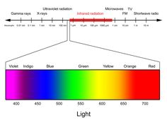 Making the Invisible Visible: Understanding Infrared . Electric Universe, Electromagnetic Spectrum, Radio Wave, High School Science, Short Waves, Sound Waves, News Articles, Ultra Violet, Let It Be