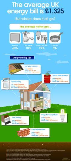 Energy Saving Tips Infographic #energy #infographic
