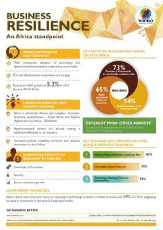 BUSINESS RESILIENCE An Africa standpoint AFRICA IN TIMES OF FAST GROWTH With widespread adoption of technology and h...