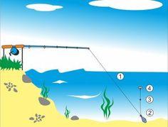 Návazce, sestavy a montáže – položená (nedravé ryby) » Kategorie » Rybářský rozcestník