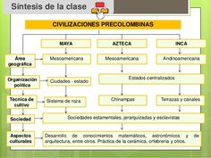 Inca, My Roots, Mayo, Album, School, Socialism, 5 Years, Activities, Teaching Social Studies