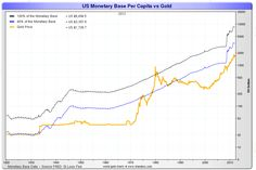 historical gold money chart - Google Search