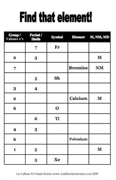 Patterns of the Periodic Table: Finding Shells and Valence Electrons – Middle … – Physical Science Chemistry Periodic Table, Chemistry Classroom, High School Chemistry, Teaching Chemistry, Science Chemistry, Middle School Science, Physical Science, Science Education, Earth Science