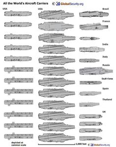 Carriers of the world
