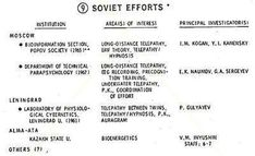 SOVIET PSI EFFORTS