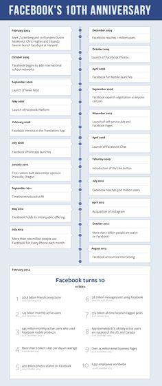 Novedades>> Mejores momentos de #facebook