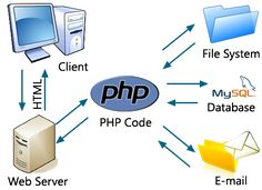 ITinfocube is an Ajax Programming company in Fort Worth, USA which provides Ajax programming development, Ajax web application development services at cheap prices.