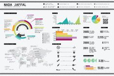 Infographic Resume by Nada Jaffal, via Behance