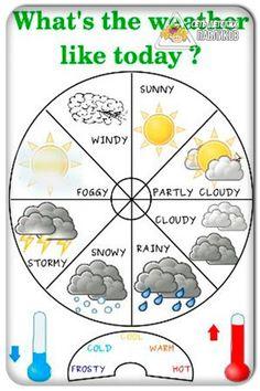 Resultado de imagem para how is the weather like today