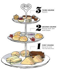 Traditional afternoon tea is served in three courses usually on a three-tiered tray. This is a good guide for a tea party