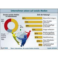"""Neue Studie der Bitkom zu """"Social Media in deutschen Unternehmen"""""""