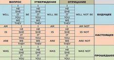 Полезные таблицы для тех, кто учит английский! Расставила всё по полочкам…