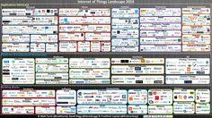 Internet der Dinge | Landkarte 2016