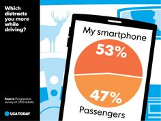 Which distracts you more while driving? Smartphone or passengers?