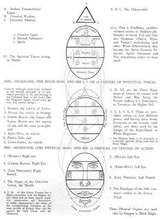 Macrocosm according to Theosophy