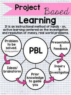 Teaching and Much Moore: Project Based Learning …