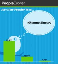 #RomneyEncore mentions by day on Twitter. Data by Peoplebrowsr, chart by iCharts.